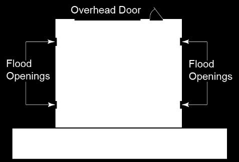 Garage doors with glazing must meet the requirements of ANSI/DASMA 115. The code also contains prescriptive provisions for the use of wood structural panels.