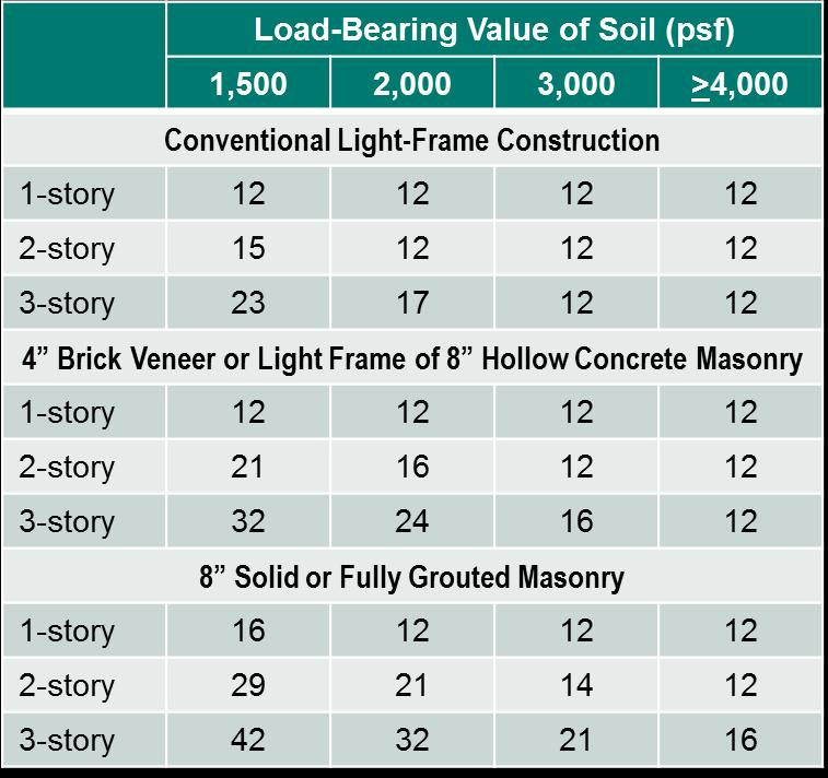 Foundation R402 The two most common materials for foundation construction are concrete and concrete block, the latter more precisely described as concrete masonry units or CMUs.