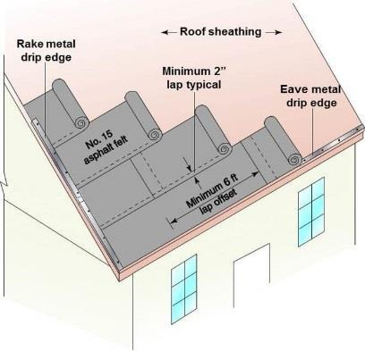 R905.2.7 This illustration shows the basic installation requirements for asphalt shingle underlayment using 15 pound organic felt. For low slope roofs, two layers of underlayment are required.