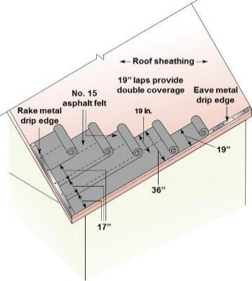 For roofs with a slope of 4:12 or greater, a minimum two inch horizontal lap is sufficient. End laps must be offset by six feet or more.