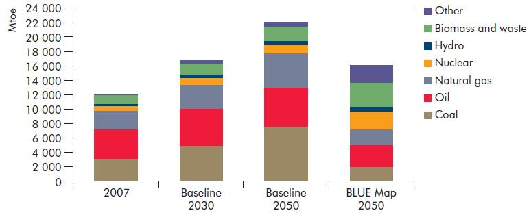 World TPES in ETP 2010 Source: ETP 2010 Use of biomass increases 3-fold in the BLUE Map scenario, and provides