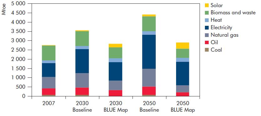 Biomass use in ETP 2010 Buildings Source: ETP 2010 Total biomass use in the buildings sector decreases from 805 Mtoe (34 EJ) in 2007 to 491 Mtoe (21