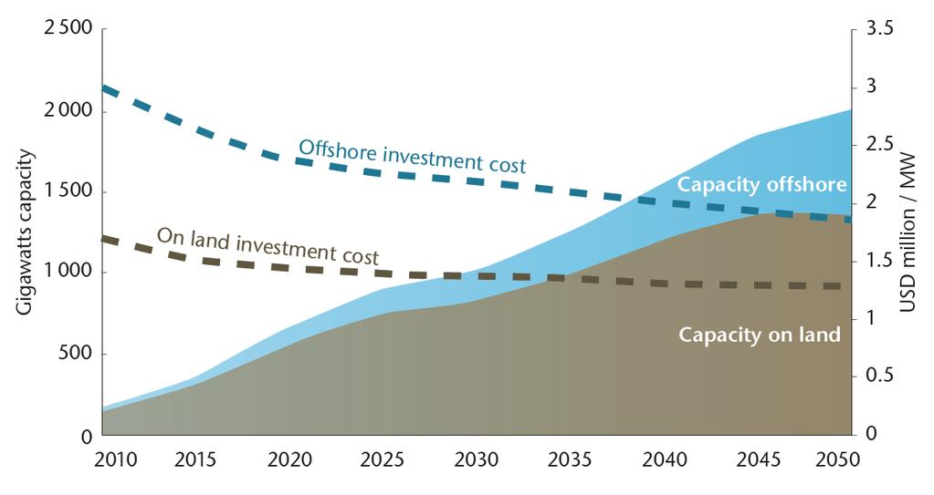 Wind roadmap example: cost and deployment targets Global wind energy capacity increases to more than