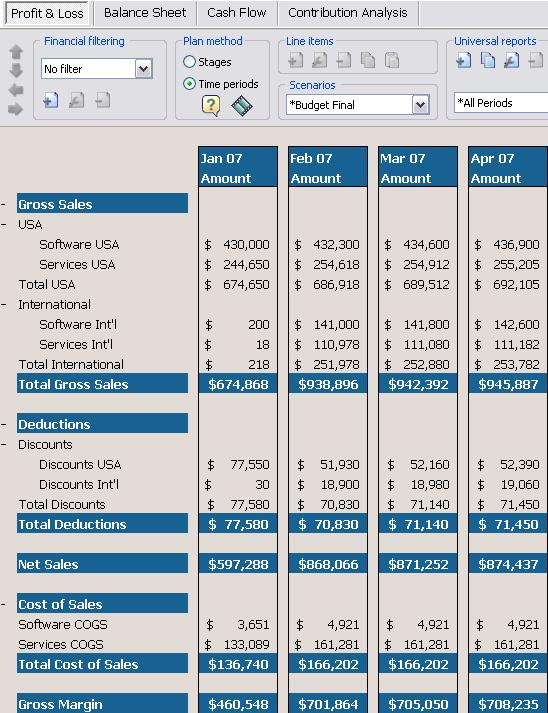 Profit and Loss: GAAP accounting with rollups by category and sub-category for product groups, departments, cost centers and natural class accounts.