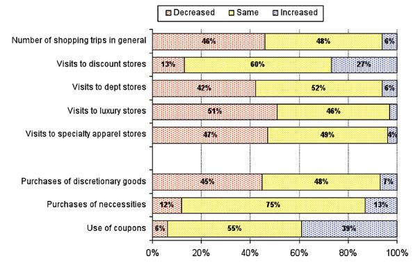 CHANGES IN FREQUENCY OF USE Shoppers were asked if they had changed their shopping habits within the past 12 months. Figure 3.9 summarizes where they made changes.