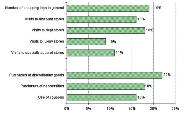 EXPECTED FUTURE CHANGES Shoppers were also asked if/how they expected their shopping habits to change when the economy is on an upswing again. Figure 3.