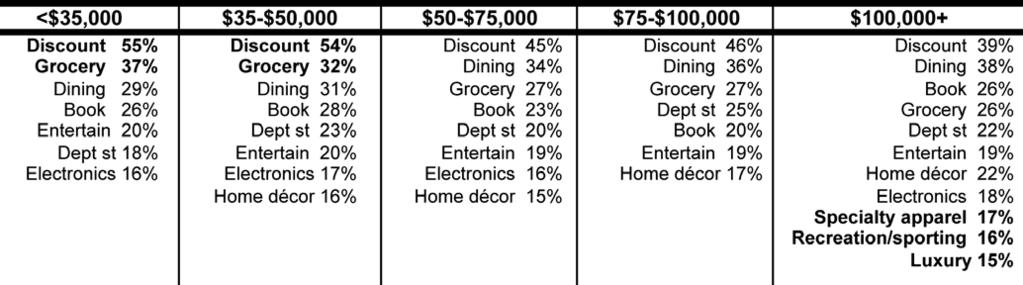 DESIRED MALL ADDITIONS The following tables summarize the top requests by gender, age and income.