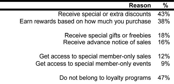 REASON FOR PARTICIPATION The table below summarizes why shoppers belong to these loyalty programs.