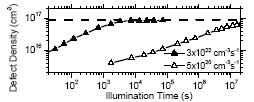 Degradation of power with illumination time Increase of