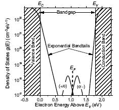 Energy Bands Perfect crystals, E G =E C -E V Amorphous semiconductors have exponential distributions of conduction and valence bands There is no single procedure for