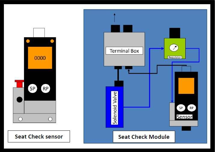 Seat Check sensor module: The module consists of the following: A Relay module with two seat check sensors,