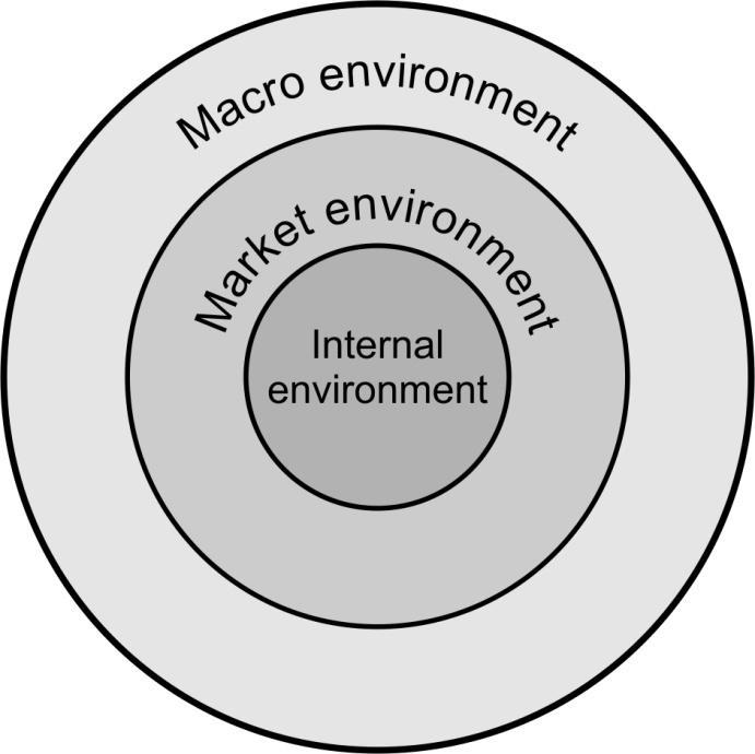 Module 1 Business Environments Identifies the various components of micro, market and macro business s, and discusses the