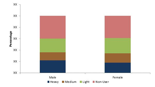 By Gender The table and chart below show for each group indicated the share (percentage of people within that group) who are either heavy, medium, light or non-user (or non-consumers) of the category.