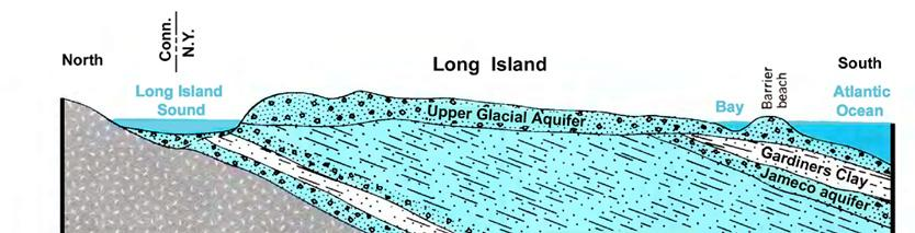 Porous unconsolidated material (sand, silt, clay and gravel) form layers that hold water. Long Island is surrounded by salt water. Long Island receives an annual average of 44 in. of precipitation.