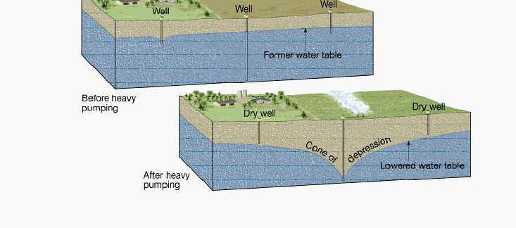 Lowering of the Water Table Groundwater: Saltwater Interface