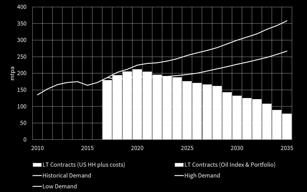 Big 5 Asian buyers: High contract levels disguise imbalances Demand growth 2017 Asian LNG demand has been strong. Led by 40% increase in Chinese LNG demand (vs 2016). Reduces risk of deep glut.