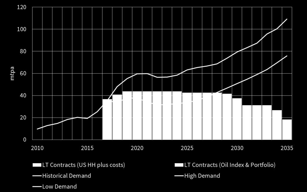 25 mtpa range between High vs Low Chinese demand scenarios by 2021. High Chinese demand is key to absorbing committed new supply. Will demand hold up to absorb next 3 years of global supply growth?