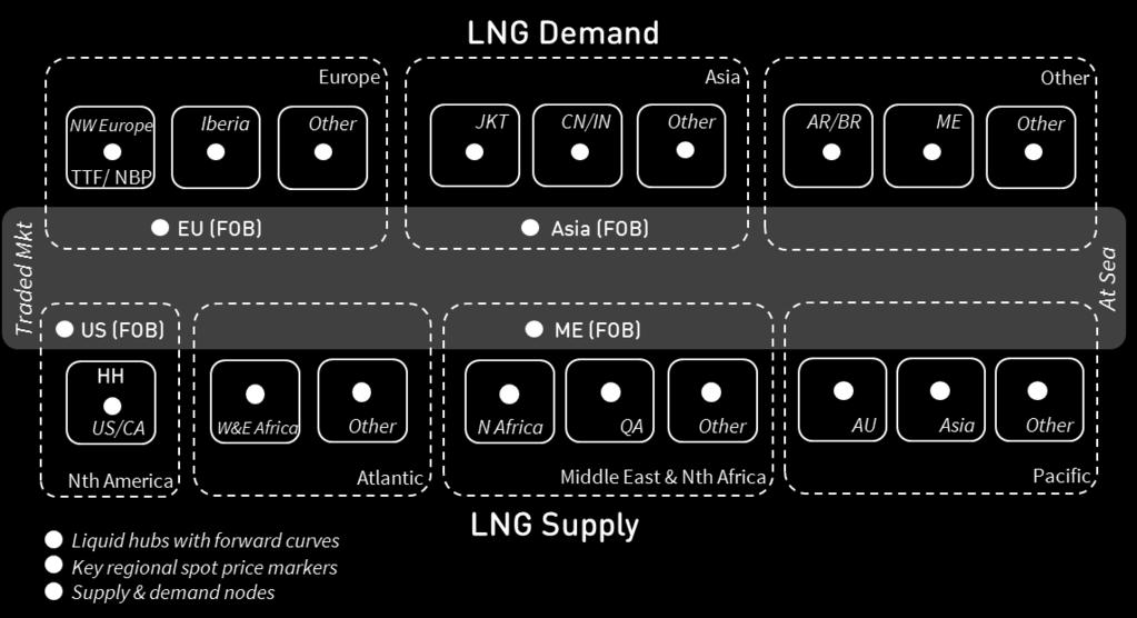 LNG transitioning to traded global market Liquid hub prices driving pricing, hedging and optimisation of LNG volumes Ramp up in flexible price responsive supply from US export volumes Commodity