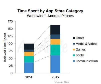 which open internet framework is best for mobile app innovation when looking at time spent on an android device social network and communication are the