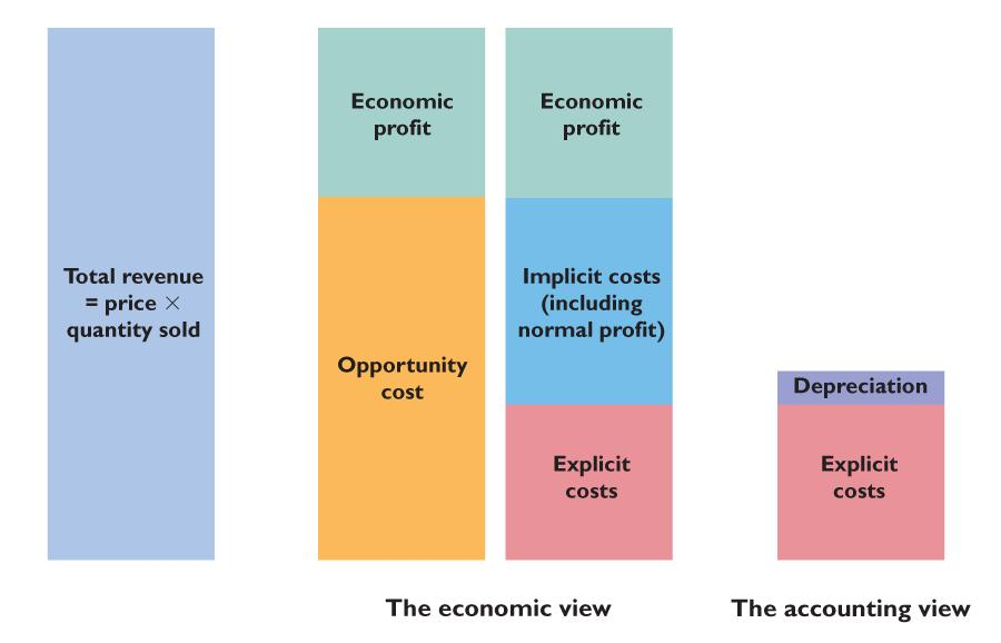 14.1 ECONOMIC COST AND PROFIT Accountants measure cost as the sum of explicit costs