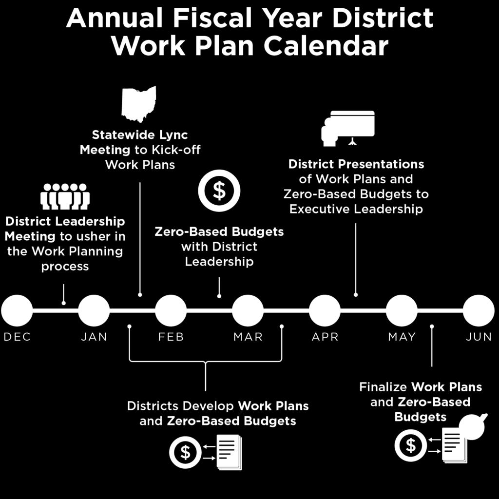 Overall, changes to existing planning and programming activities include: Using performance data to guide funding allocations. Fostering more consistency across Districts.