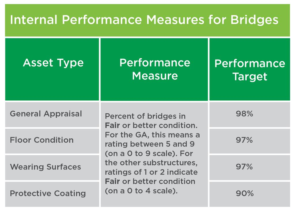 Since bridges vary in size and consist of several components, the