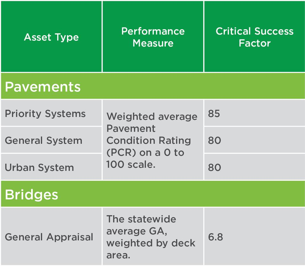 performance targets shown in the table below to ensure that the