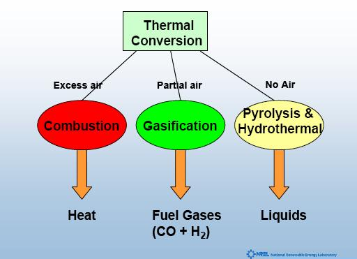 Thermal conversion of biomass Thermal Conversion of Biomass Particles 100 Moisture 100 C 400 C
