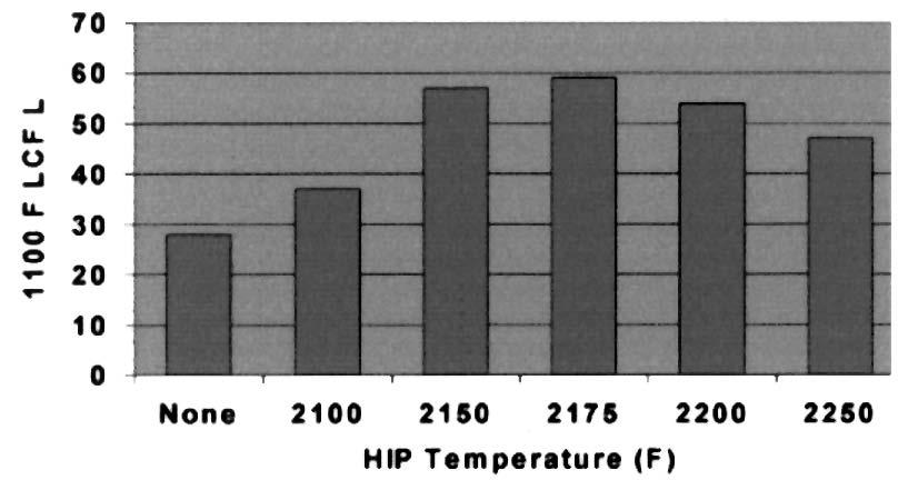 Effect of HP temperature on LCF life Figure 6.