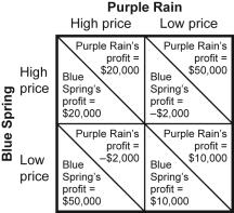 Use the following to answer questions 28-29: Figure: Payoff Matrix I for Blue Spring and Purple Rain 28.