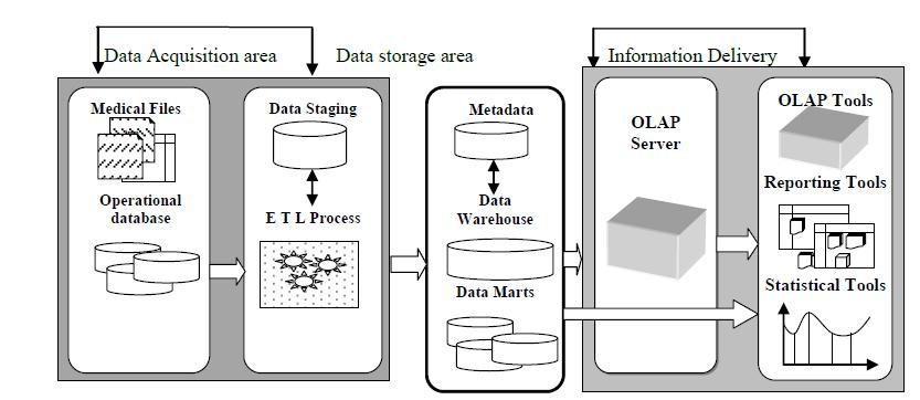 R. Dutta et al., Data Warehouse System Architecture for a Typical Health Care Organization, Global Journal on Advancement in Engineering and Science, 2(1), March 2016, pp.