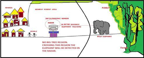 B. Sarkar et al., A Warning System to Alert Human-Elephant Conflict, i-con-2016, Global Journal on Advancement in Engineering and Science, 2(1), March 2016, pp.