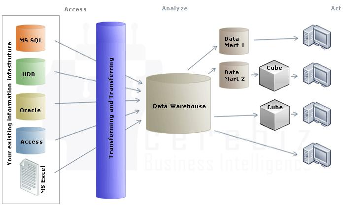 S. Singh et al., Metadata Based Data Extraction from Industry Data Warehouse, Global Journal on Advancement in Engineering and Science, 2(1), March 2016, pp.