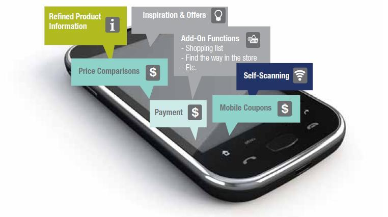 Consumers Increasingly Demand Mobile Functionalities Source: Mobile