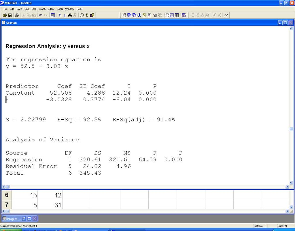 Part III: MINITAB Guide 257 The results follow. Notice that the regression equation is given as y = 52.5 3.03x The value of the standard error of estimate S e is given as S = 2.28.