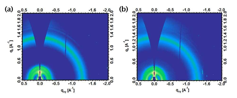 Figure S2. 2D GXRD patterns of spin-coated PBDT-TSR:PC 71 BM film using (a) CB/DIO and (b) o-ma.