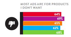 VIEWERS WANT LESS AD CLUTTER