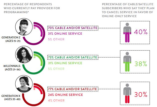 YOUNGER RESPONDENTS ARE MORE LIKELY TO USE AN ONLINE-SERVICE PROVIDER AND TO PLAN TO CUT THE CORD *Respondents