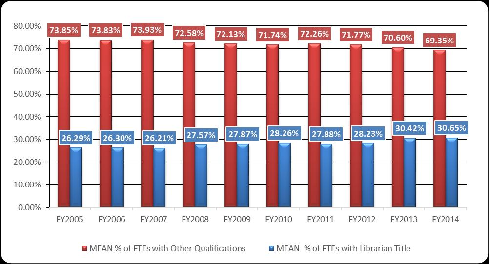 65% in FY2014) has increased steadily year-overyear relative to those with other qualifications. Since FY2005, the percentage of staff with other qualifications has decreased (- 0.