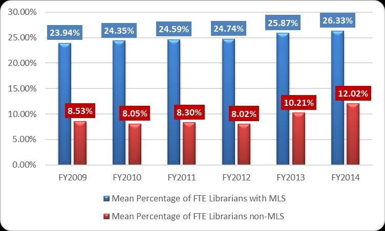 Figure 4: Staff Composition by Mean Percentage of FTE Librarians and FTE with Other Qualifications (10 Year Trend) Continuous reporting libraries (N=203) Figure 5 shows that between FY2009-14 the