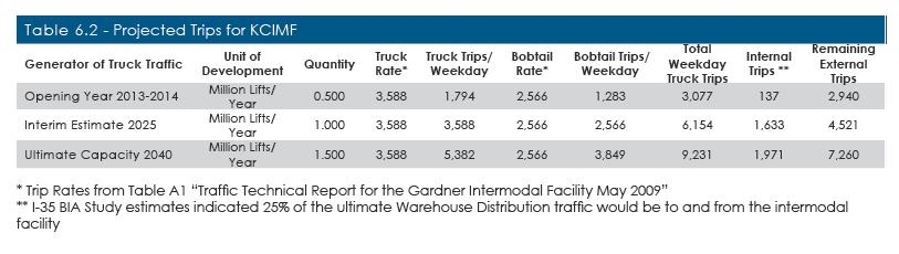 Truck Traffic Generation - IMF Truck Traffic examined separately LPKC Intermodal and LPKC Distribution