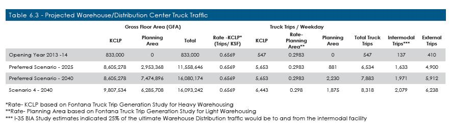 Truck Traffic Generation - LPKC Truck Traffic examined separately LPKC Intermodal and LPKC