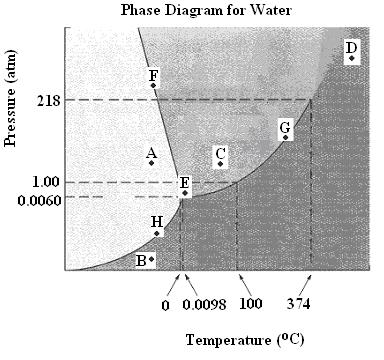 Phase Diagrams Name: Period: (1) Identify the phase(s) of matter for each statement.