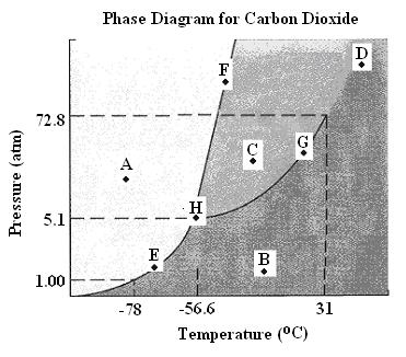 (4) Consider the following phase diagram for dioxide: (a) State the phase(s) of matter present at each of the given points. A. E. B. F. C. G. D. H.