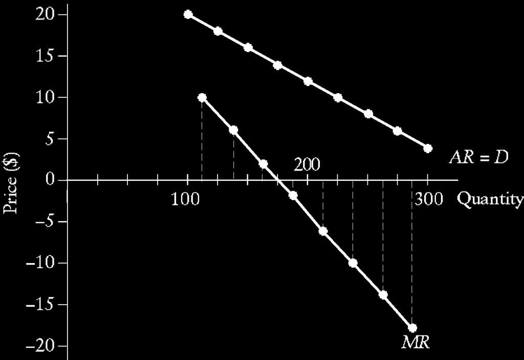 2 c) The scale diagram is shown below. Note that the MR curve is plotted at the midpoint of the intervals of quantity demanded. d) The scale diagram is shown below.