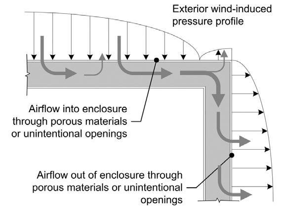 Wind Washing Wind can easily generate pressure differences of >10Pa Outdoor air is driven into, through the wall