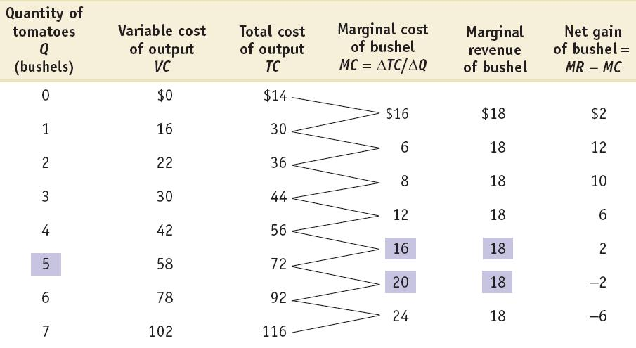 Short-Run Costs for