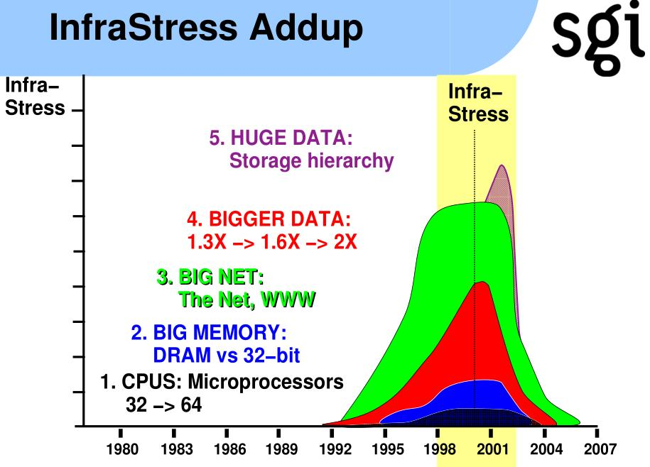 Big Data Term and Popularity Big Data term was coined in 1998 by John R.