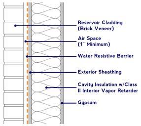 What Changes w/reservoir Claddings? What Changes w/reservoir Claddings?