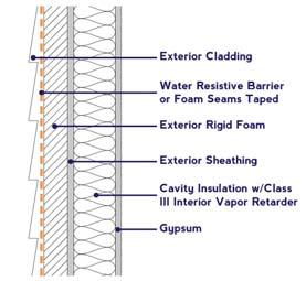 Cavity & Exterior Continuous Insulation Exterior Foam for Condensation Control Adding insulation to the exterior of a wall assembly for the purpose of enhancing energy efficiency will also reduce the